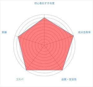バイオレットドラゴンのレーダーチャートの画像