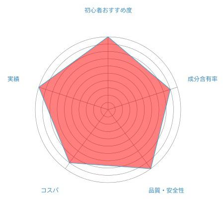 ヴィトックスαのレーダーチャートの画像